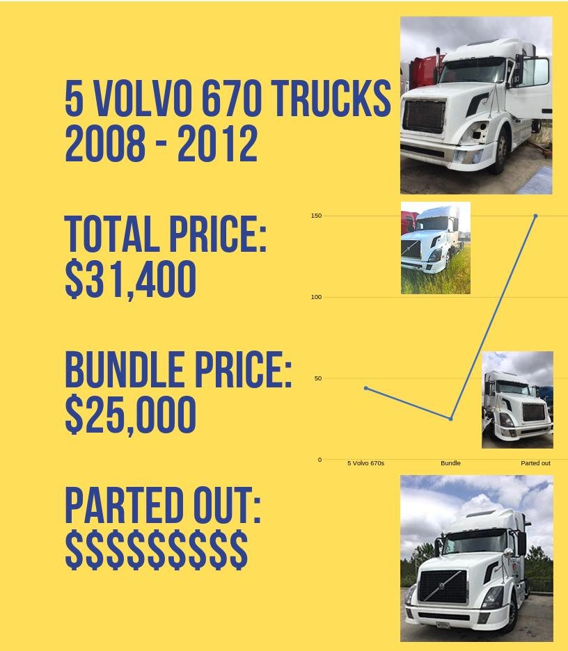 Used 2011 Volvo 670 for sale-59198840